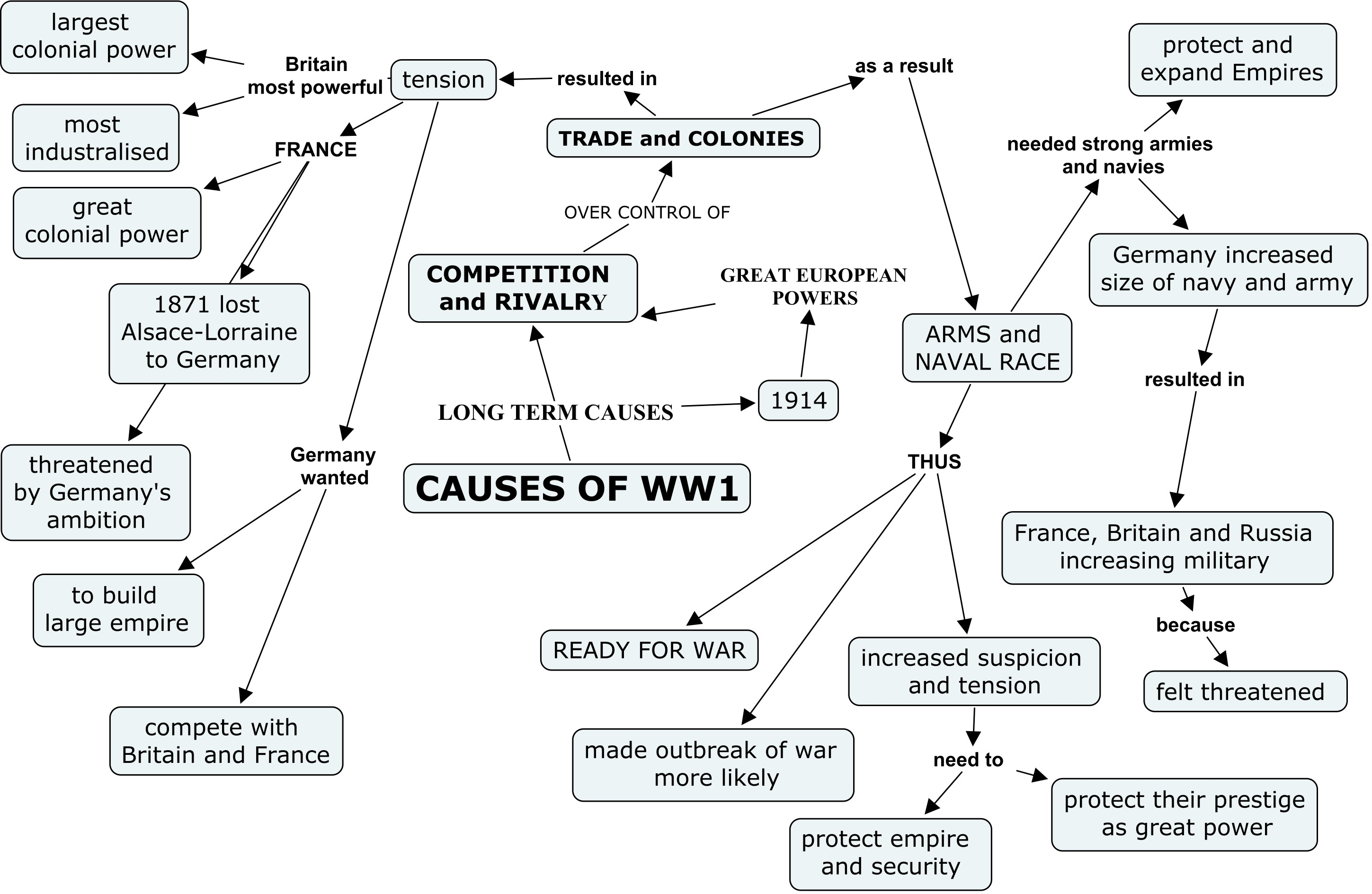 What are some short-term and long-term impacts of World War I?